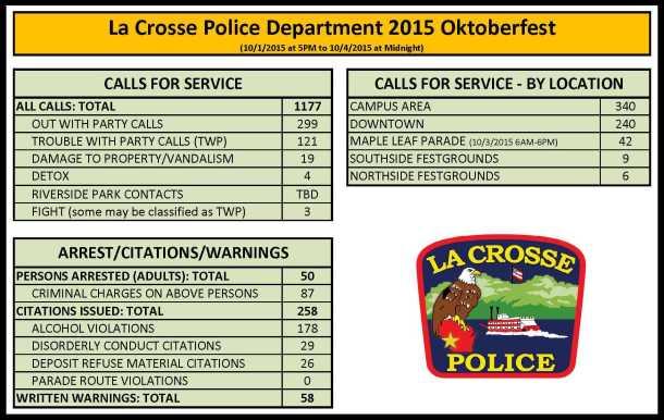 Oktoberfest 2015 Stats