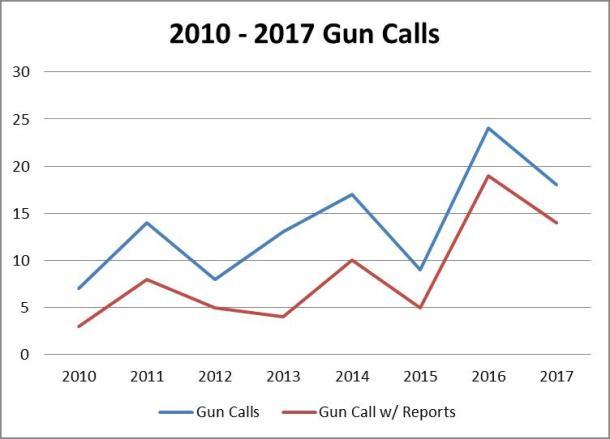 Gun Calls